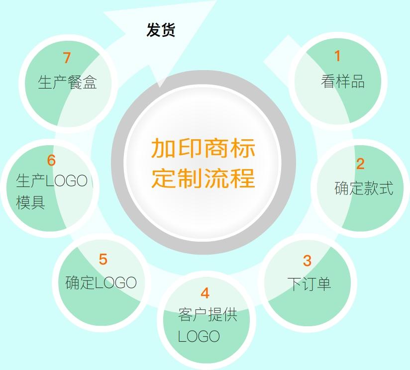 饭盒王LOGO定制流程